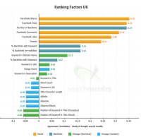 ranking factors uk searchmetrics